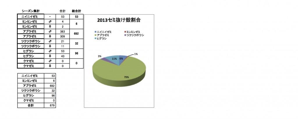 2013セミの抜けがら調査集計表2