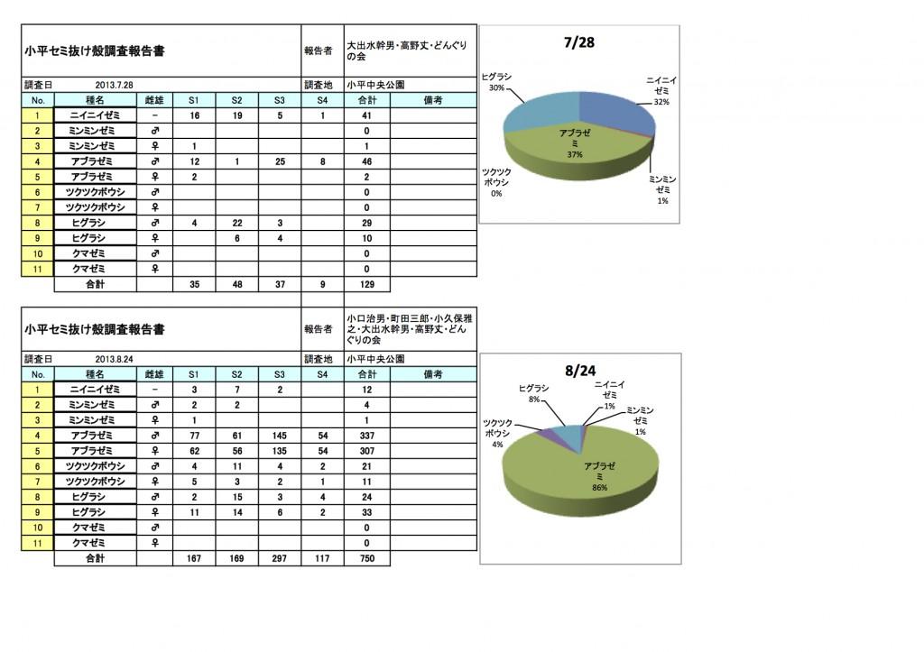 2013セミの抜けがら調査集計表