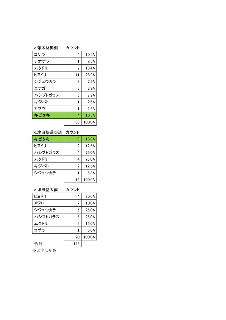 20140503夏鳥調査報告書_ページ_2