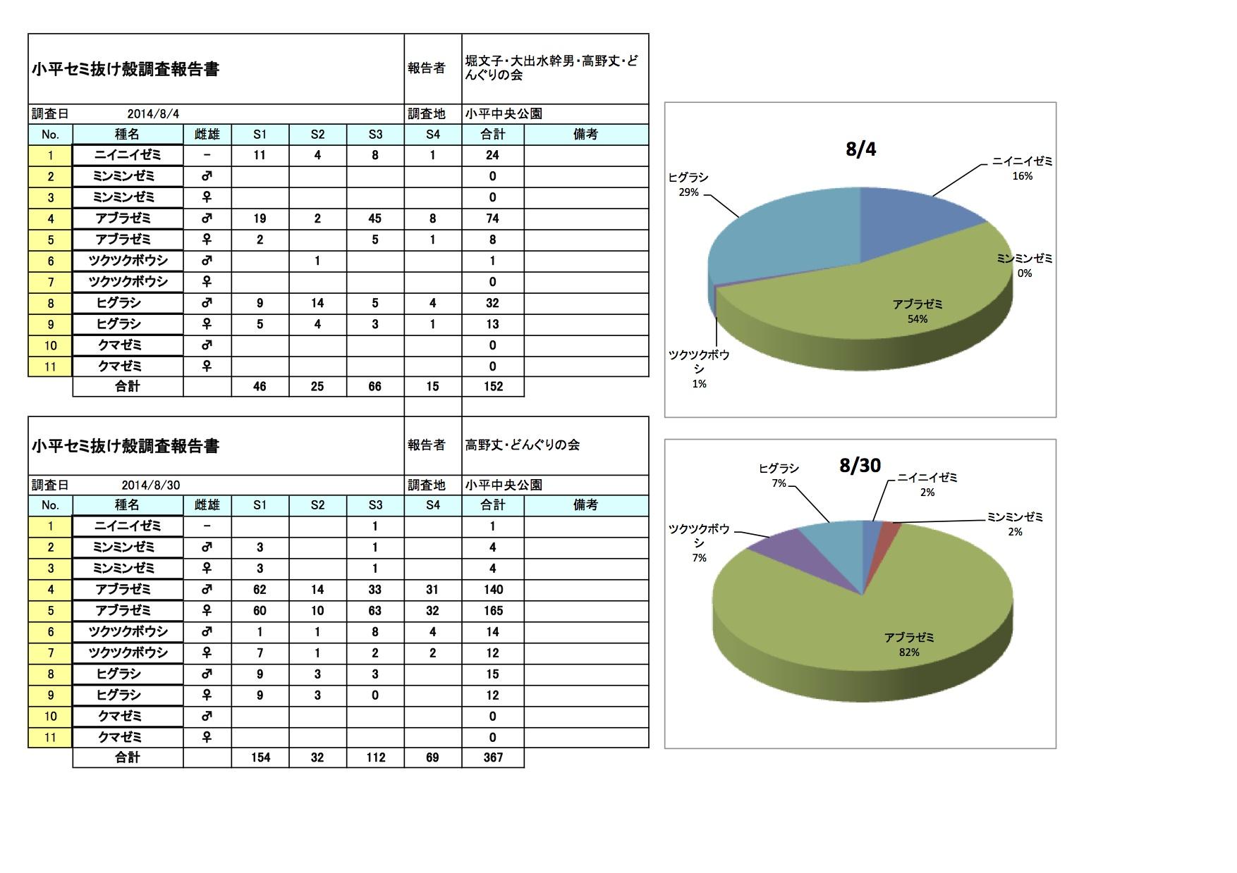 小平セミ抜け殻調査集計表2014.xls