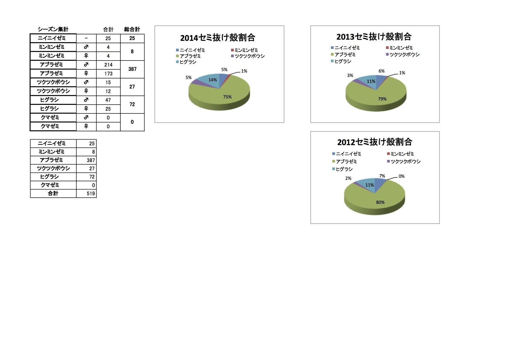 小平セミ抜け殻調査集計表2014-2.xls